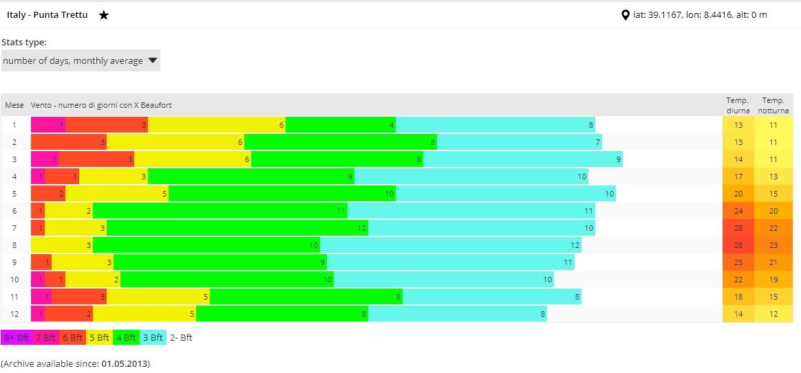 Punta Trettu Meteo e Statistiche del vento nel miglior kite-spot della Sardegna